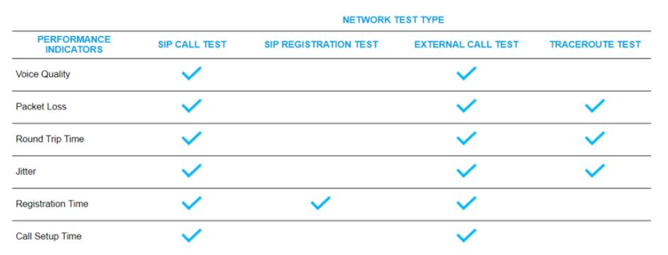 network test types